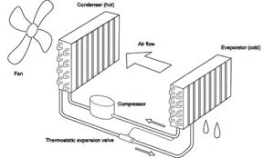 kondensations-prinzip lufttrockner