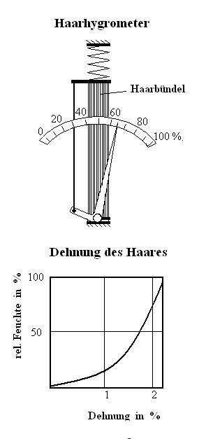 der aufbau eines haarhygrometers